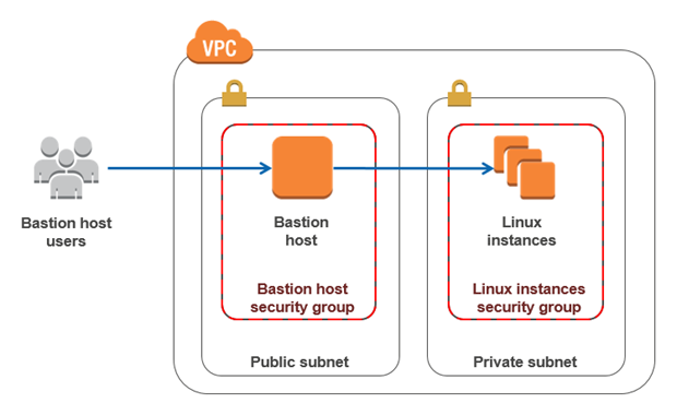 using a bastion host to access a private VPC in AWS