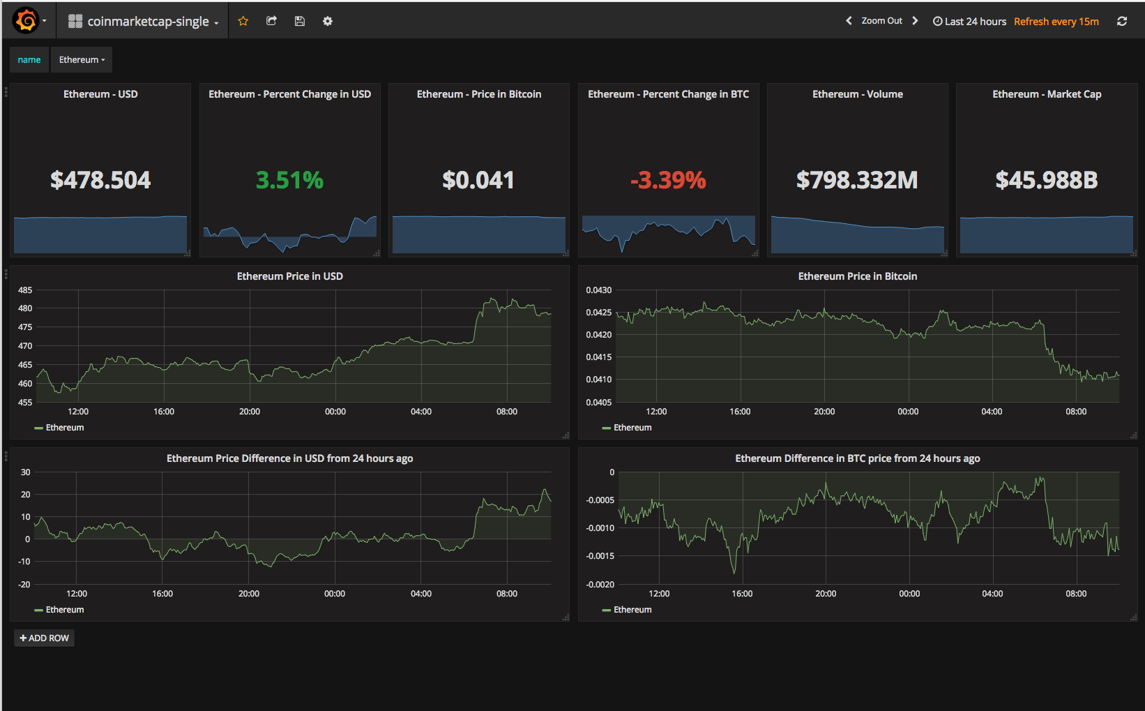 A Prometheus Exporter For Cryptocurrency Values Using The