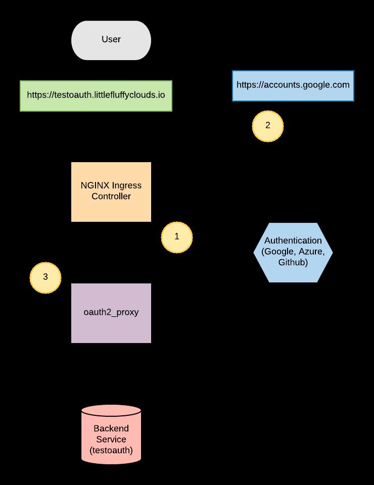 deploying and using oauth2_proxy to Google Kubernetes Engine